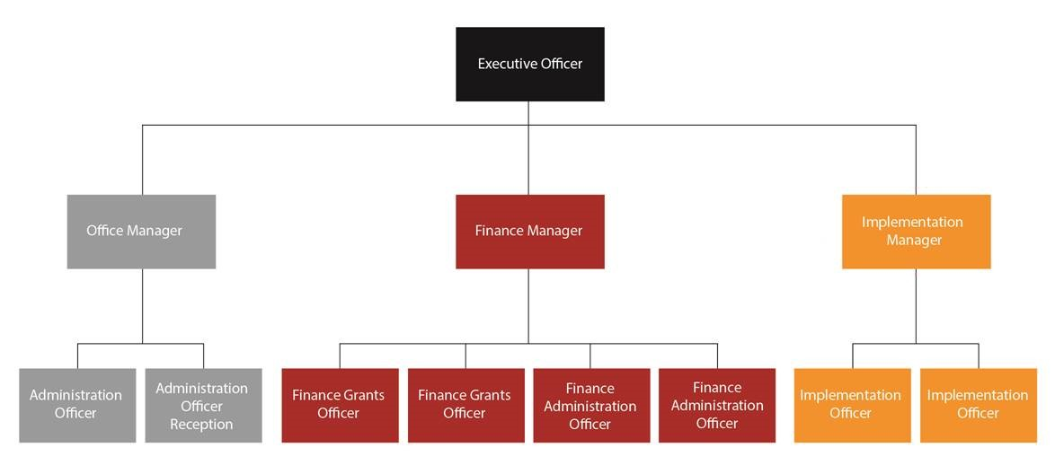 WCCT Executive Officer Diagram